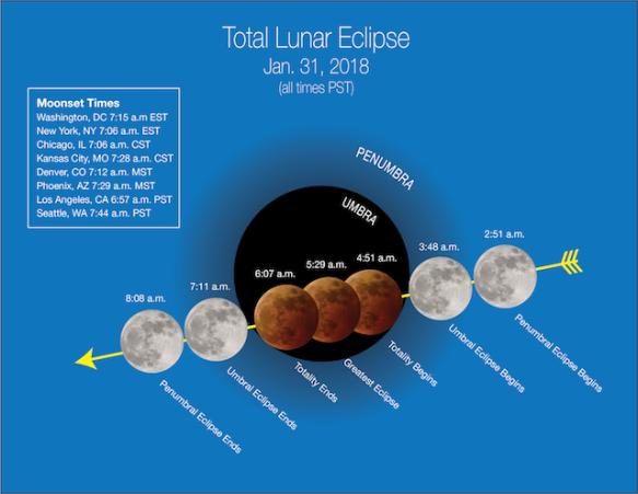 148_lunar_eclipse_2018