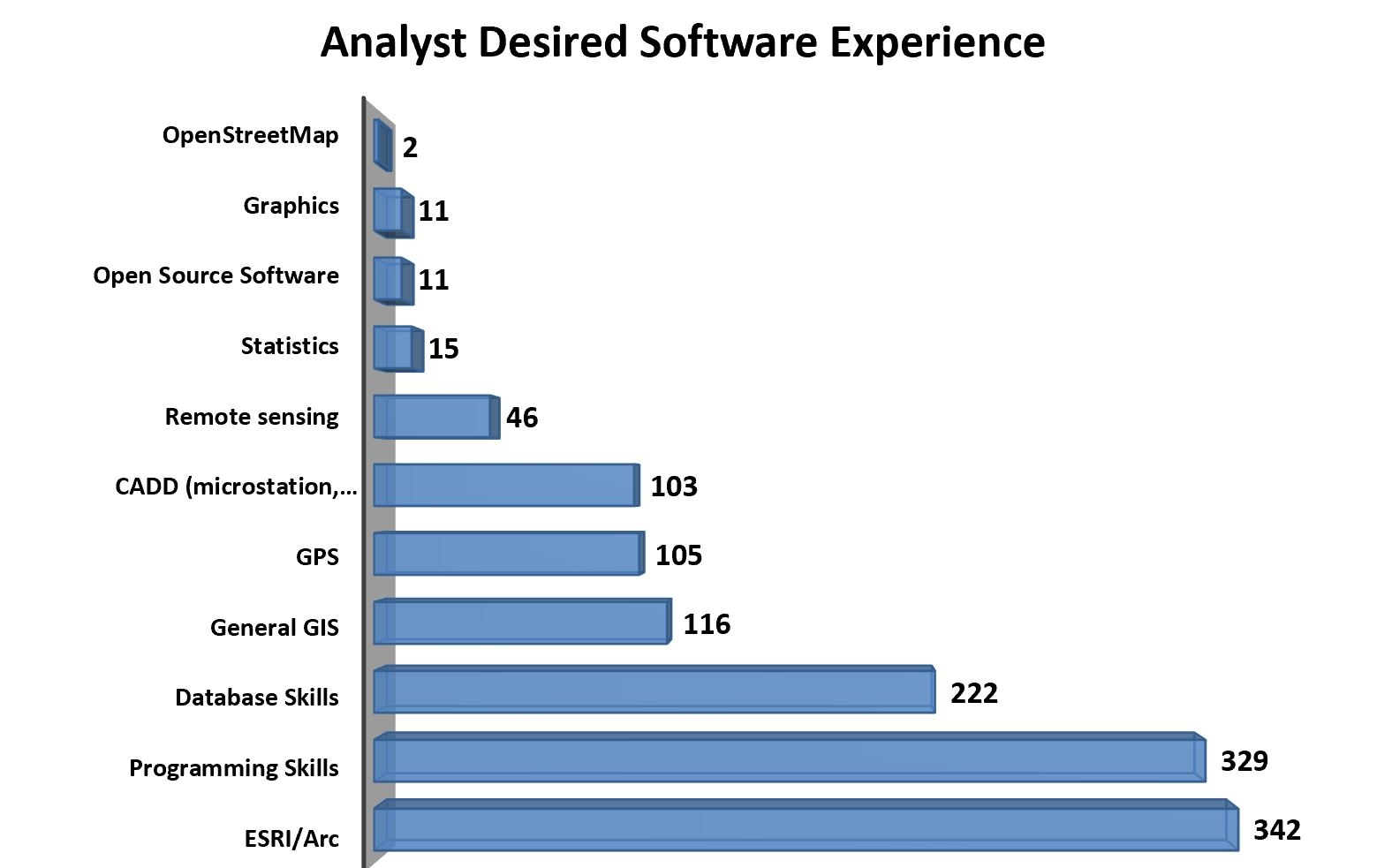 gis job industry expectations